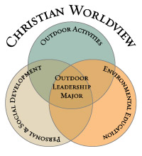Christian Worldview Diagram Small