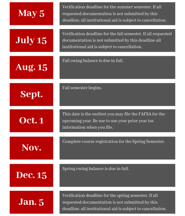 Chart of Deadline Dates for Office of Financial Aid